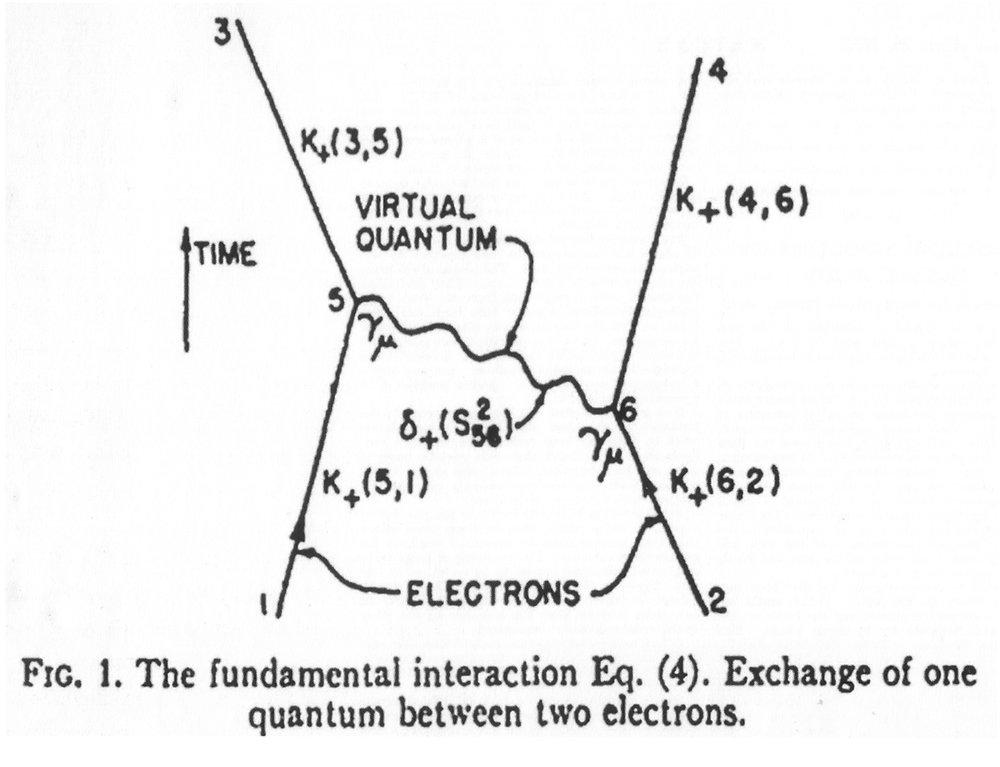 Figure 18: Feynman Diagram: Richard Feynman