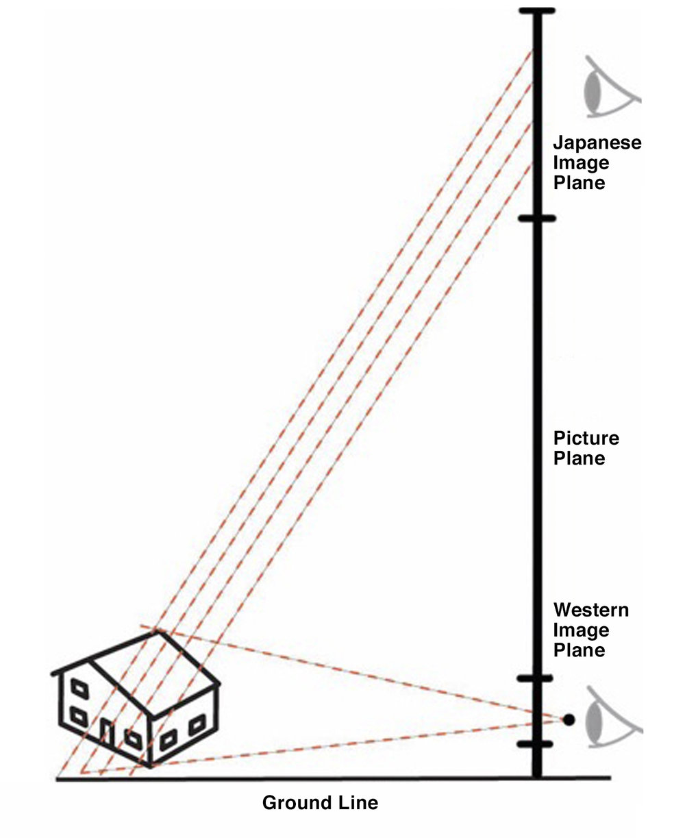 "Figure 20: Diagram explaining different ""station point"" perspectives from different cultural traditions"