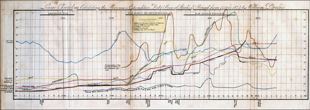 Figure 21:  Linear Chronology, Exhibiting the Revenues, Expenditure, Debt, Price of Stocks & Bread, from 1770 to 1824 . W. B. Whittaker, 1824
