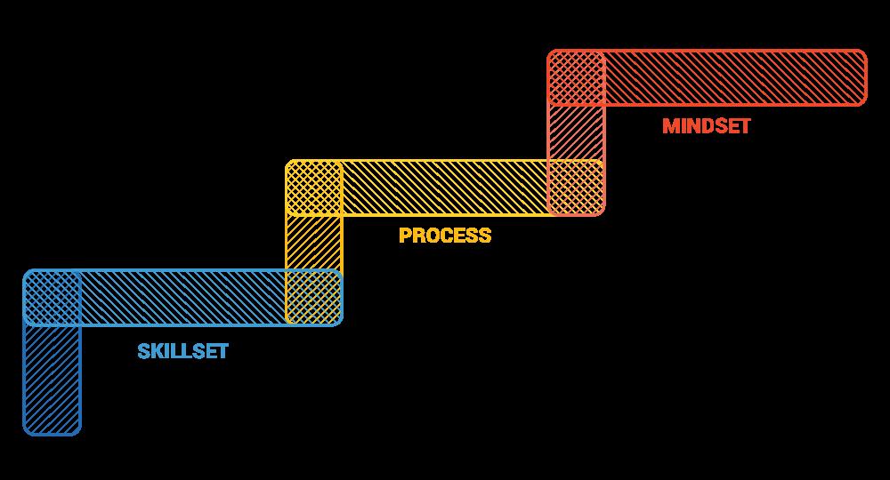 skillset-process-mindset.png