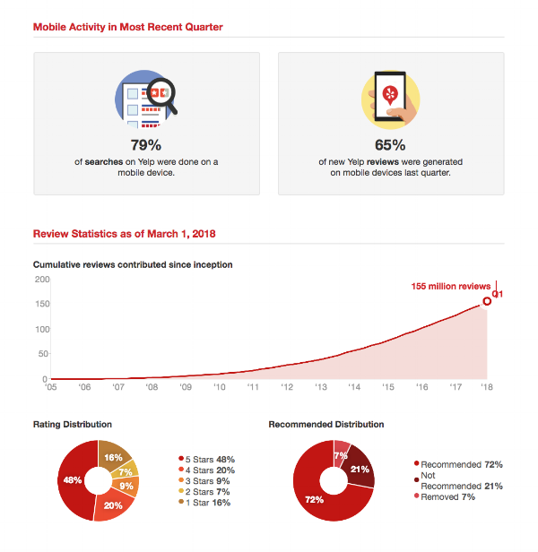 Yelp Factsheet design 2.png