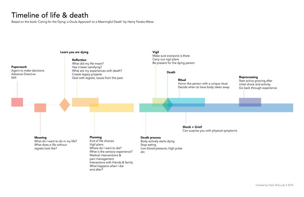 death_timeline.png
