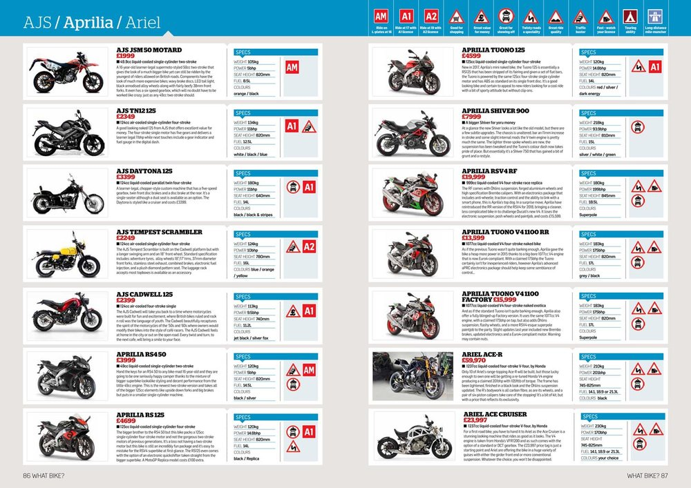 New Bike Listings