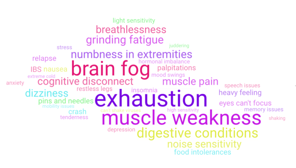 a wordcloud showing symptoms of ME Chronic Fatigue Syndrome and Fibromyalgia