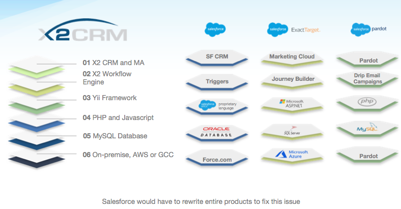 X2CRM vs SFDC MktgCloud and Pardot Tech Stack.png