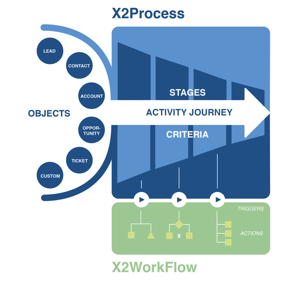 X2 Process.jpg