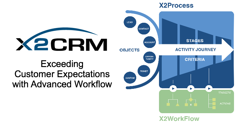 X2CRM Exceeds Business Requirements for Configuration Capabilities - Included X2Process, X2WorkFlow Modules Satisfy Customer Expectations, Save Businesses Time and Money.