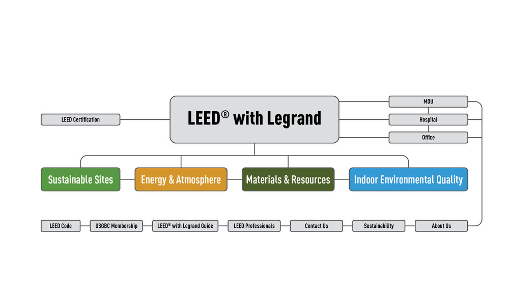 LEED-with-Legrand-WBS-01.jpg