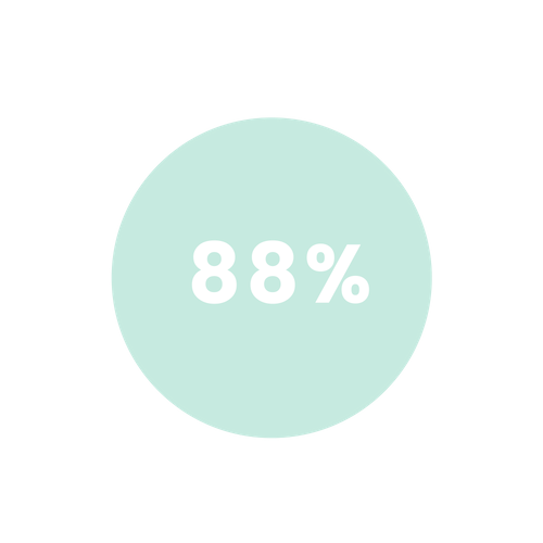 - of respondents agree or strongly agree that The Dinner Party has helped them feel less alone or lonely around their loss