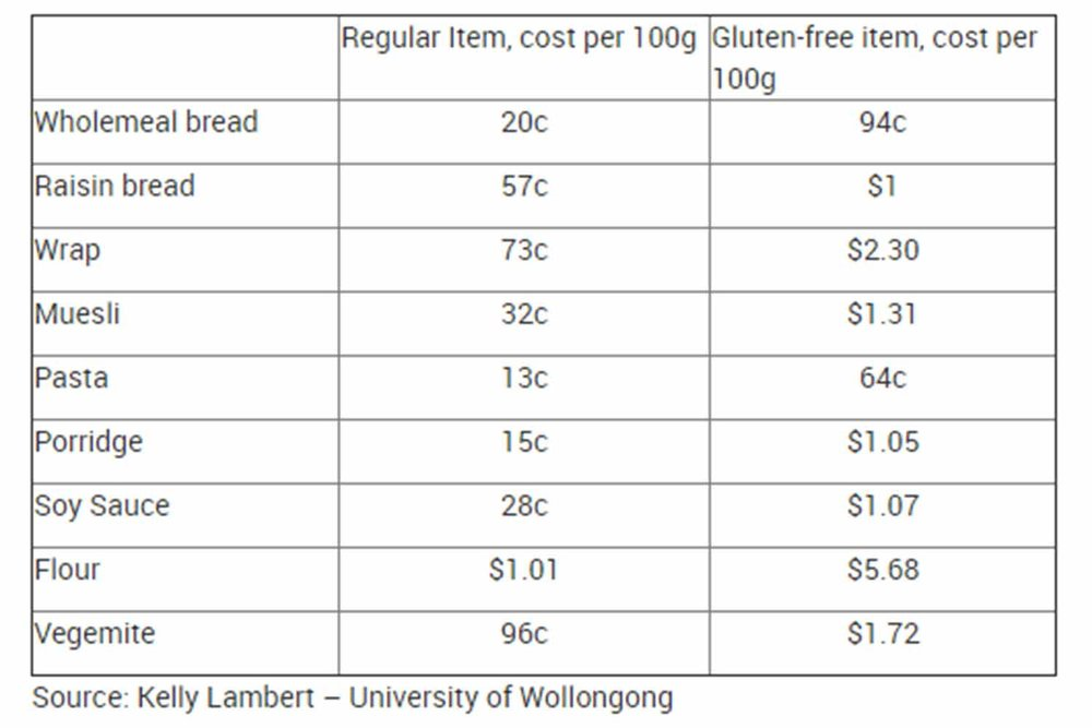 gluten-free and regulat products prices