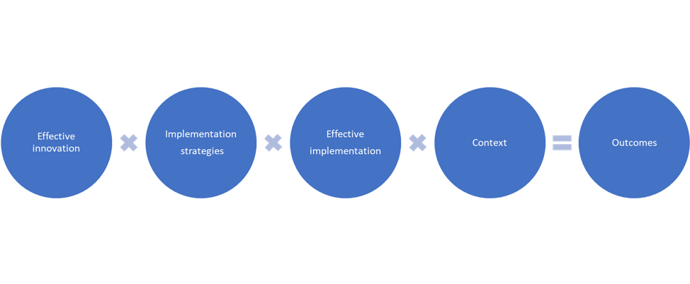 Active Implementation: Formula for Success   Source:  https://nirn.fpg.unc.edu/learn-implementation/implementation-defined