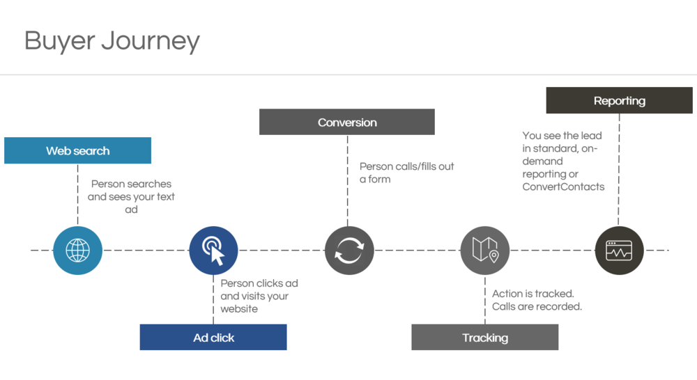 Buyer Journey Graphic.PNG
