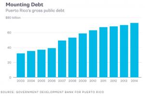 Puerto Rico Debt