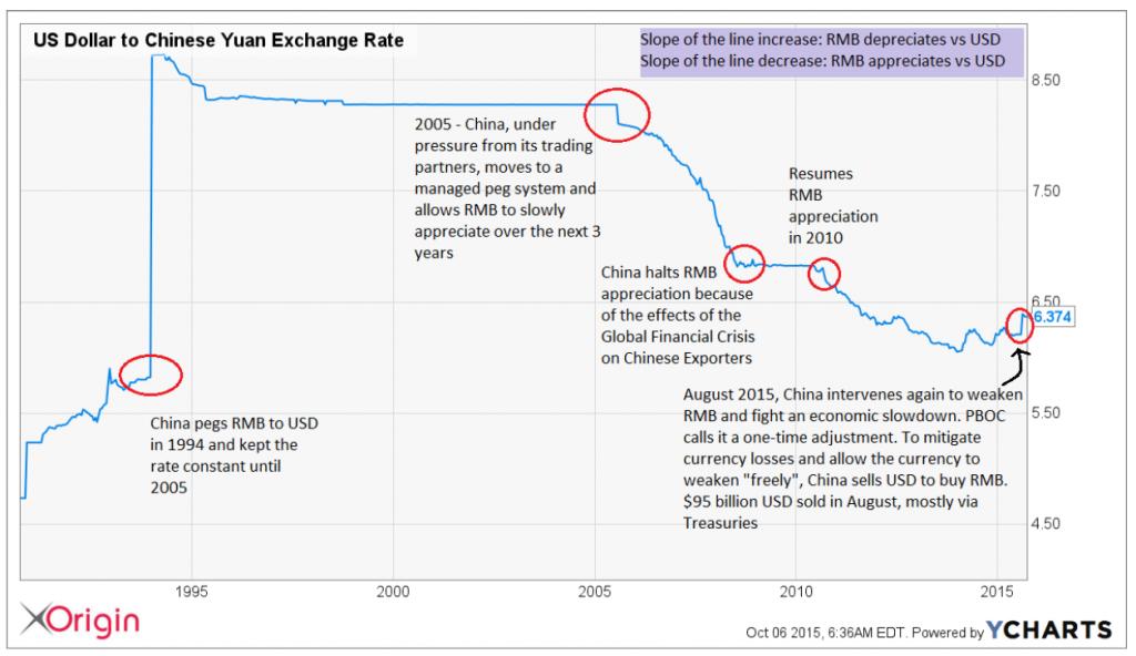 RMB chart