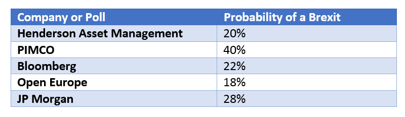 Brexit probability