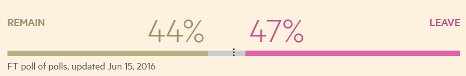 FT Polling Data