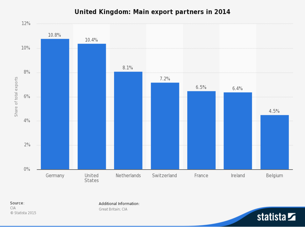 statistic_id270374_main-export-partners-for-the-united-kingdom-2014