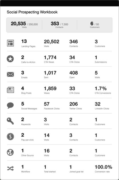 A ferramenta de Campanhas no HubSpot Marketing tem Analytics integrado para acompanhar o sucesso das ações de Account Based Marketing.