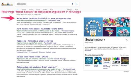 """Busca no Google por """"redes sociais"""". Pillar Page """"Redes Sociais"""" da Resultados Digitais em primeiro no google"""