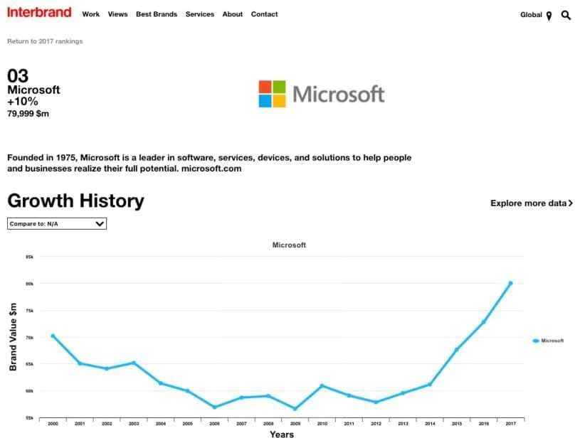 Crescimento da marca Microsoft com um propósito compartilhado e relevante - Rankings 2017 - Best Global Brands - Interbrand