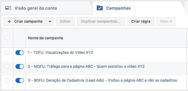 Exemplo de Funil de Conversão no Facebook Ads demonstrando a sequência de 3 campanhas criadas no Gerenciador de Anúncios