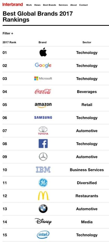 Exemplo de ranking com As Melhores Marcas Globais 2017 - Interbrand