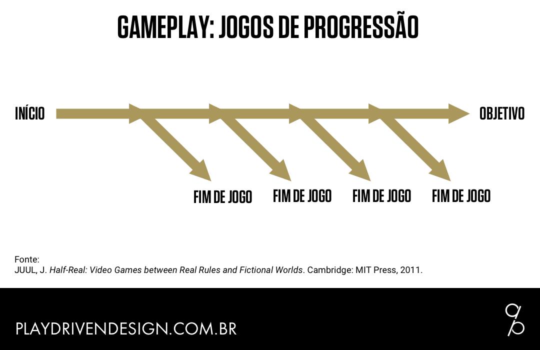Gameplay: jogos de progressão - Play-Driven Design