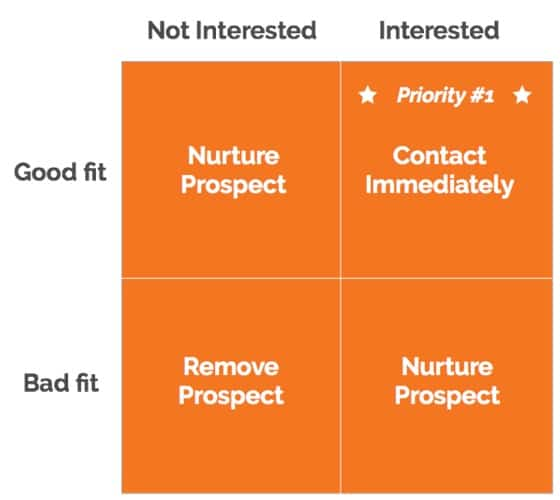 Inbound Prospecting Matrix