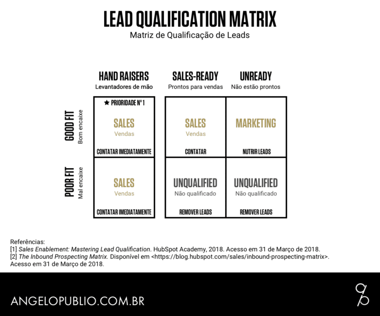 Lead Qualification Matrix (Matriz de Qualificação de Leads)
