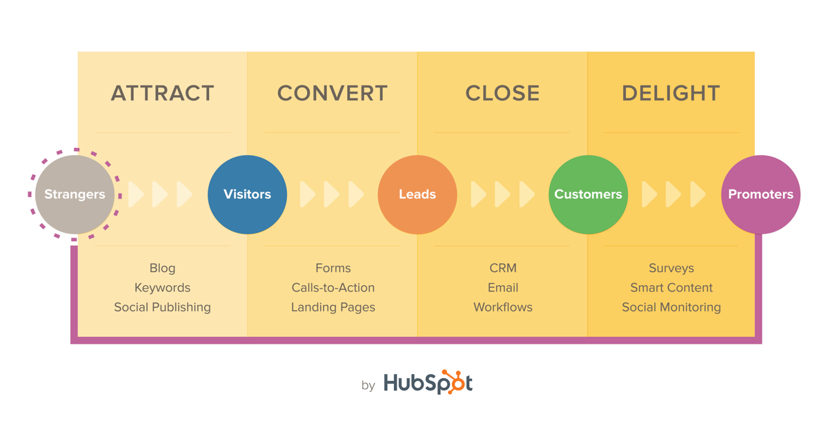 Modelo de Inbound Marketing by HubSpot