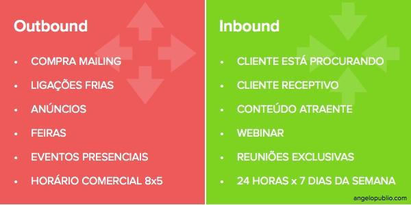 Outbound vs Inbound Marketing - Comparativo