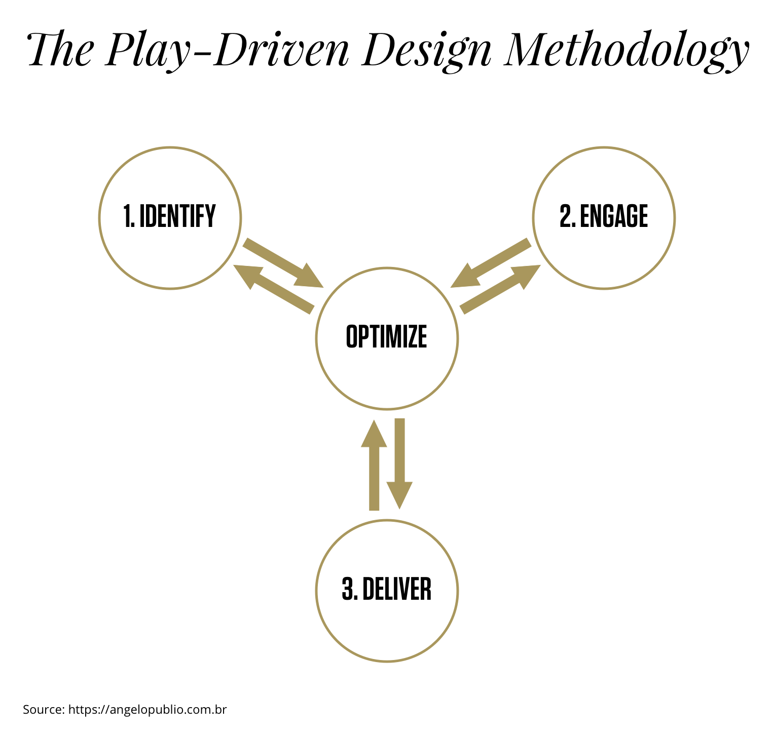 The Play-Driven Design Methodology