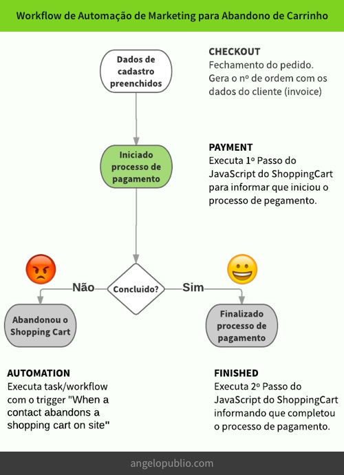 Workflow de Automação de Marketing para Abandono de Carrinho
