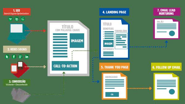 Workflow do caminho de conversão (conversion path) para gerar leads