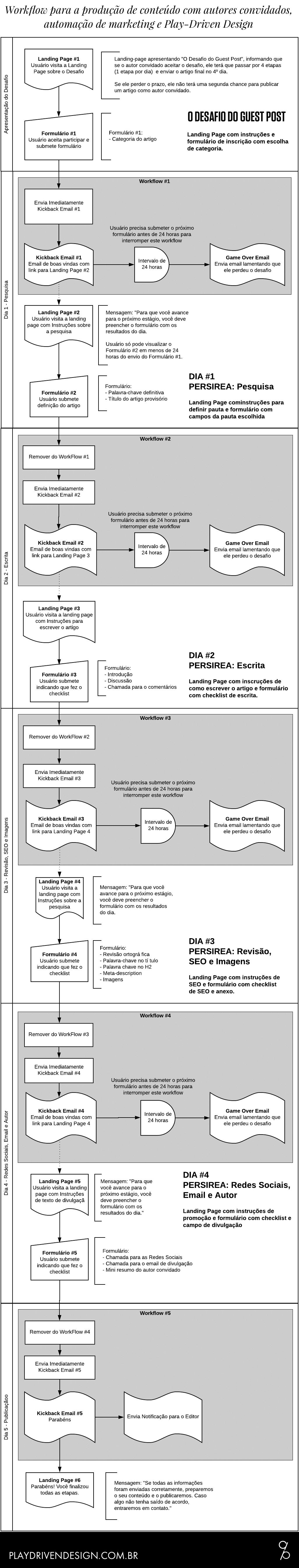 Workflow para a produção de conteúdo com autores convidados, automação de marketing e Play-Driven Design - O Desafio do Guest Post