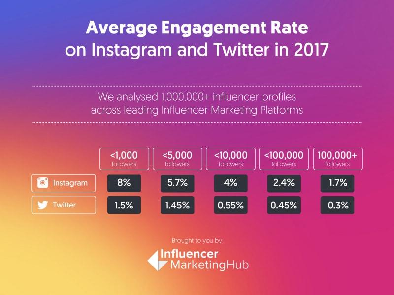 Média de taxa de engajamento no Instagram e Twitter em 2017. Disponível em: <https://influencermarketinghub.com/instagram-money-calculator/>. Acesso em: 7 abr 2019