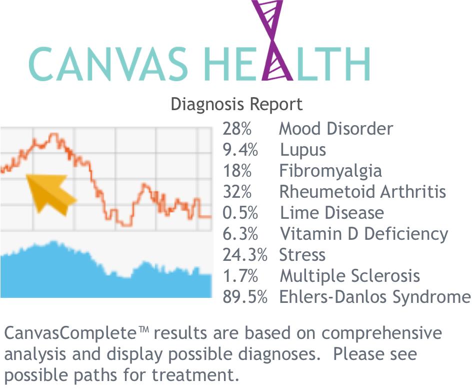 CanvasHealthDiagnosisReport.png