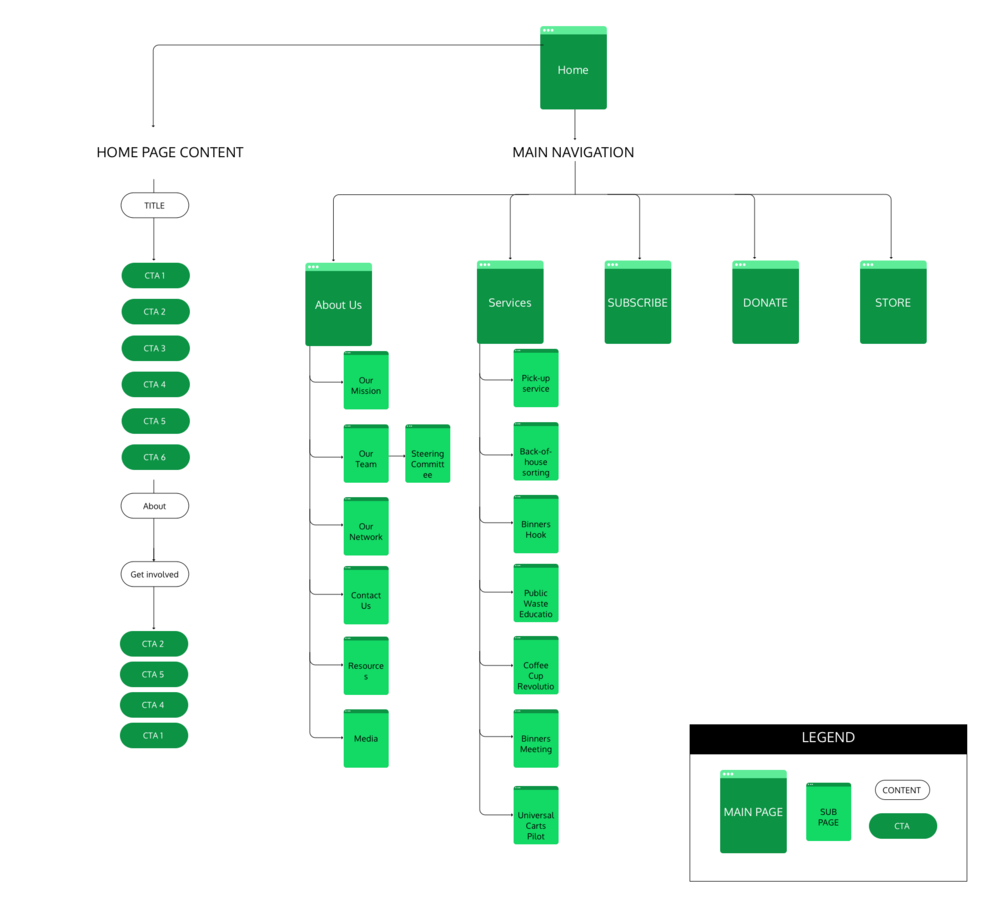 BEFORE — INFORMATION ARCHITECTURE