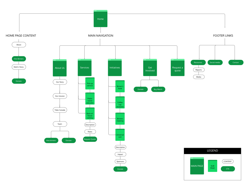 AFTER — INFORMATION ARCHITECTURE
