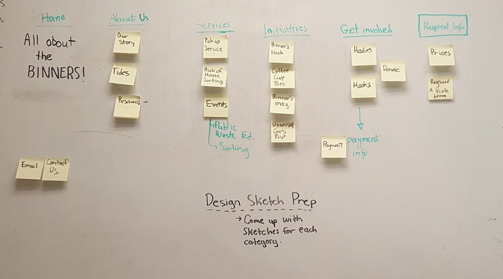 INFORMATION ARCHITECTURE ITERATIONS