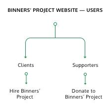 USERS OF BINNERS' PROJECT