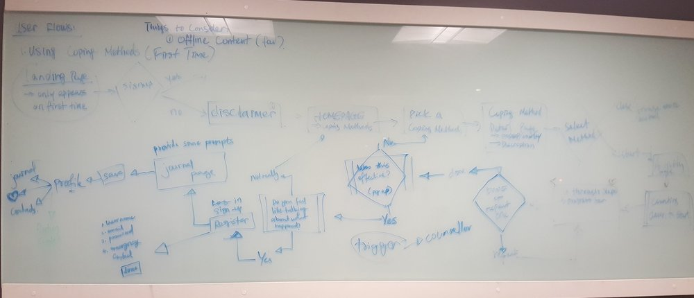 SECOND ITERATION OF THE USER FLOW