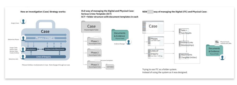 Case Management process evolution infographic.