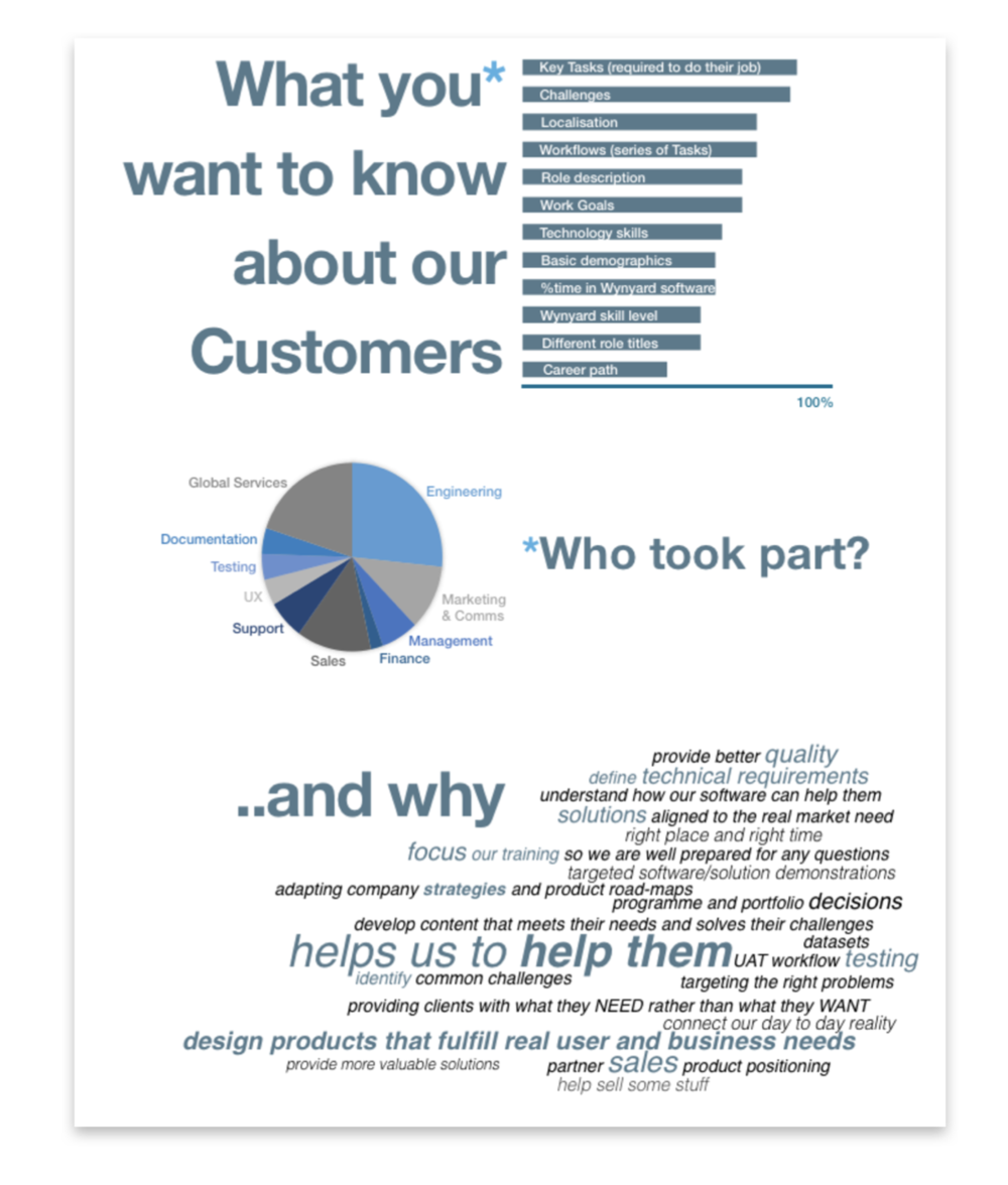 Results of the staff survey to find out what staff wanted to know about our customers.