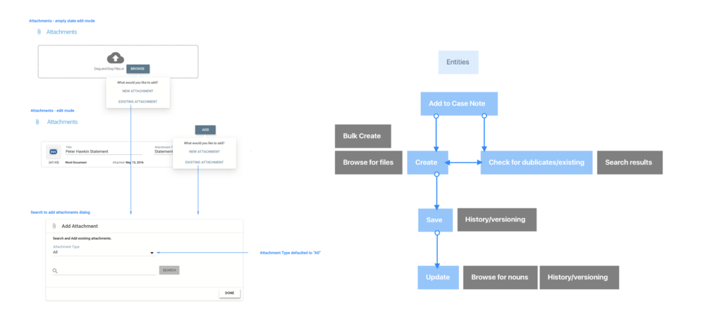 Workflows and wireframes