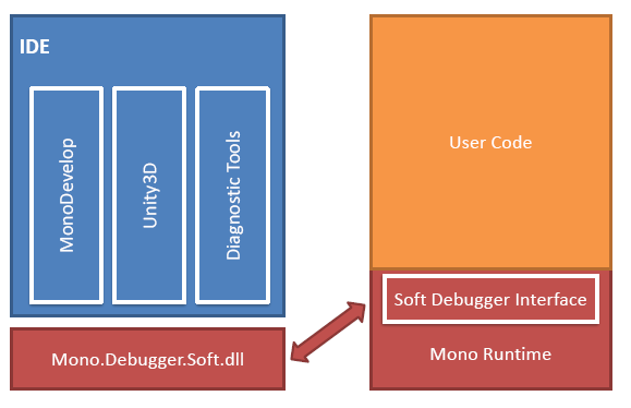 The Mono Soft Debugger architecture. The debugger is run within the child application.