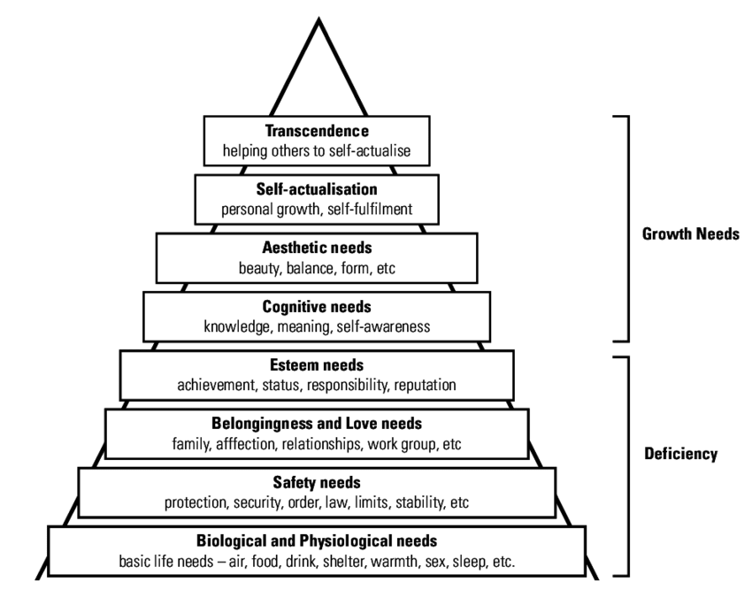 Hierarchy-of-human-needs-1990s-eight-stage-model-based-on-Maslow.png
