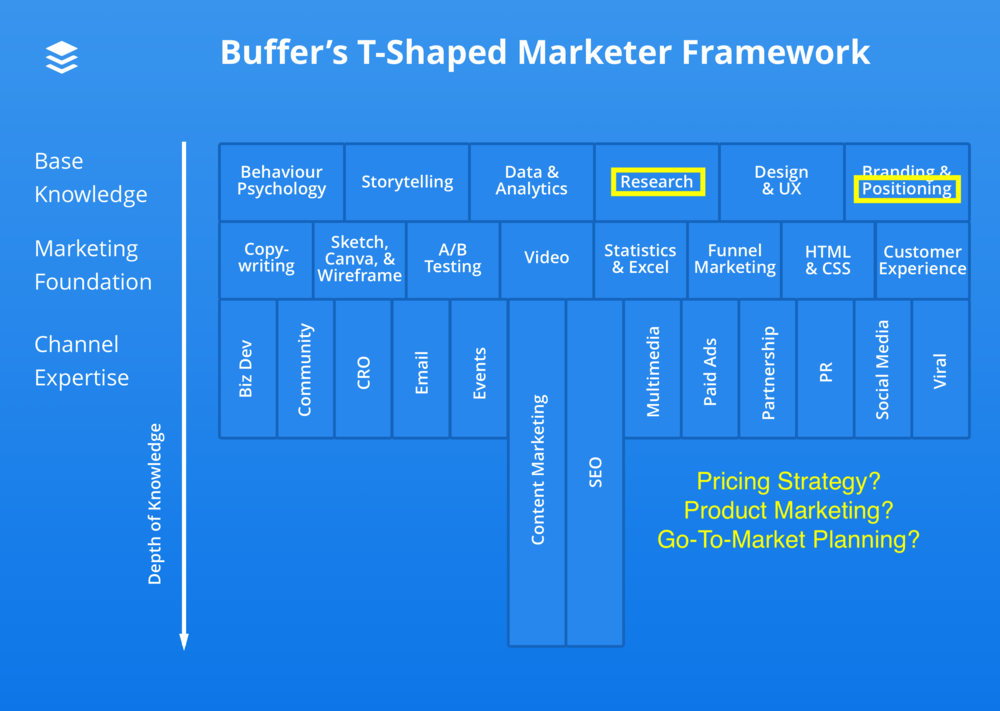 Buffer-T-shaped-marketer-diagram.png