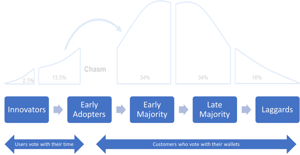 The Technology Adoption Curve by Geoffrey Moore (Crossing the Chasm)