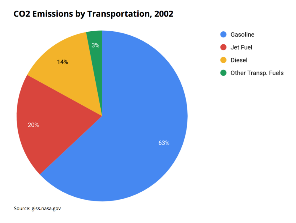 CO2 Emissions by Transportation, 2002.png